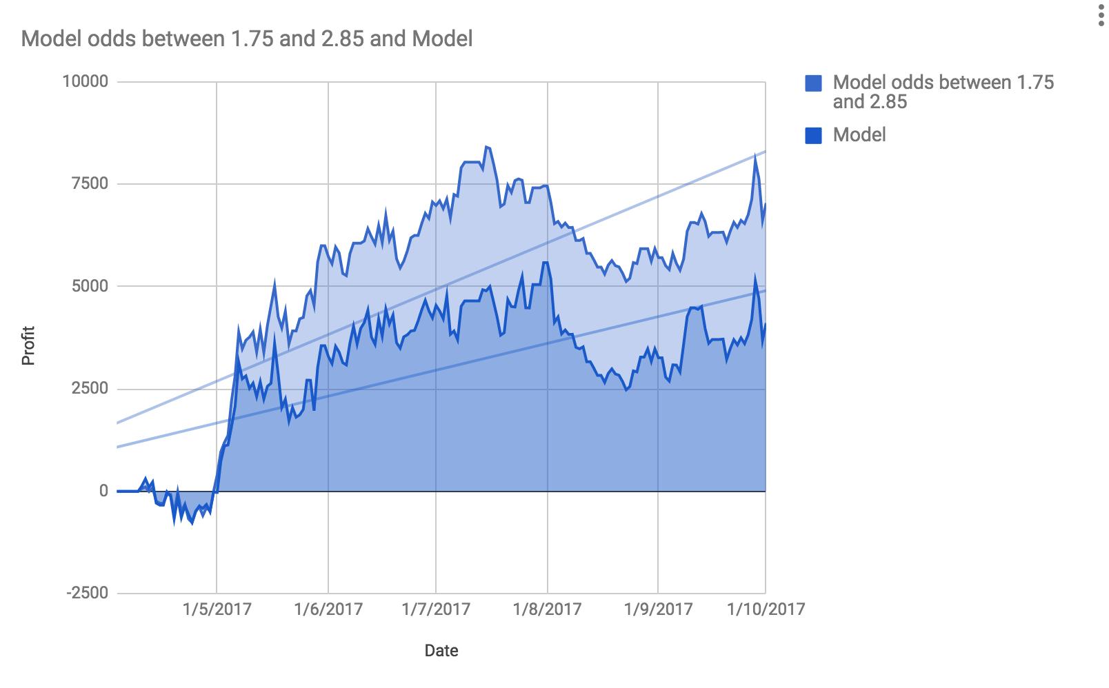 betting model